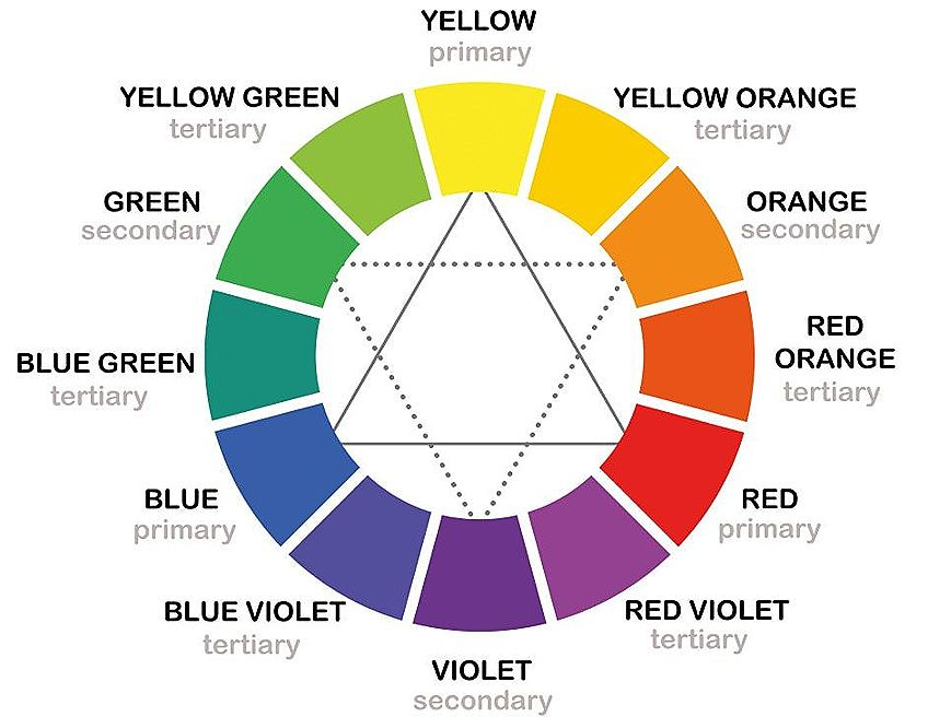 Color Mixing Guide Wheel